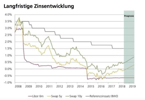 small resolution of  chf libor 6m 0 65 chf 5y swap 0 11 chf 10y swap 0 42 mortgage reference rate for tenancy 1 5 chart sgkb news https t co sxpv4a8s1z