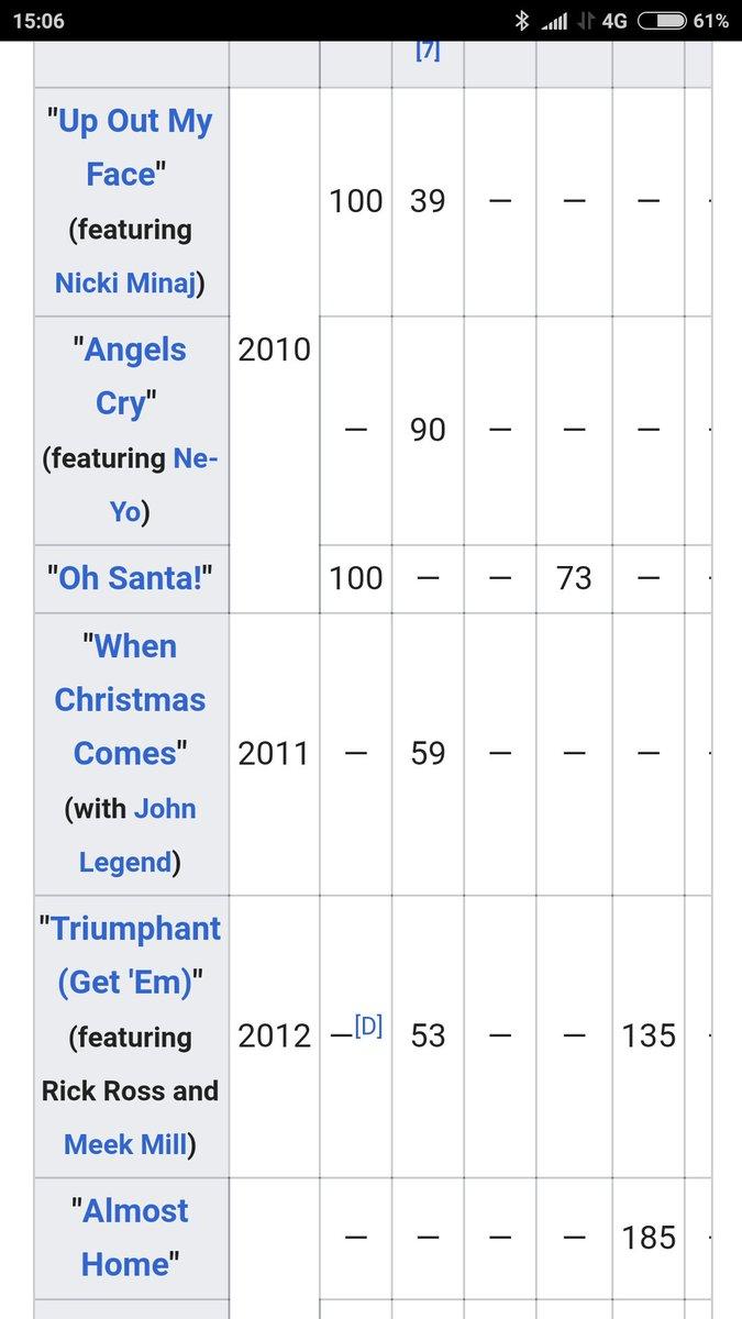 Eminem Album Sales : eminem, album, sales, Chart, Twitter:, Album, Sales:, @Eminem,, Recovery, 4,828,880, (total).