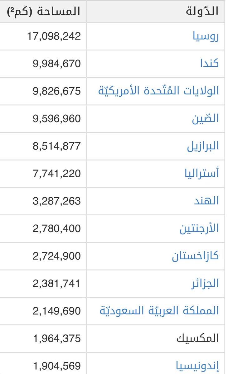 الدكتور عبيد بن سعد العبدلي Twitterissä معلومة ترتيب دول