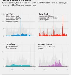 complete with stark division of labor https fivethirtyeight com features why were sharing 3 million russian troll tweets pic twitter com u4meiod2sb [ 1041 x 1200 Pixel ]