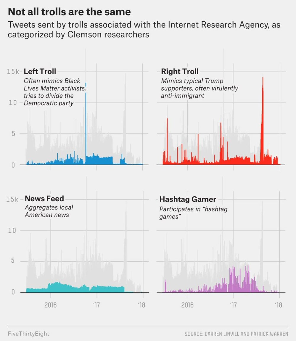medium resolution of  complete with stark division of labor https fivethirtyeight com features why were sharing 3 million russian troll tweets pic twitter com u4meiod2sb