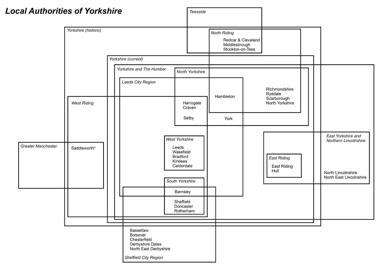 hight resolution of tom forth on twitter my latest what is yorkshire venn diagram venn diagrams were invented by a yorkie