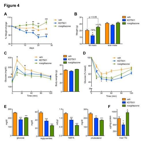 small resolution of  intestinal bitter taste receptor activation alters hormone secretion imparts metabolic benefits glp1 tastereceptor isohumulone tas2rs