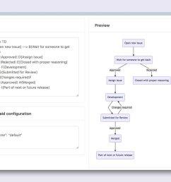 adonis rfc process flow chart via mermaid [ 1200 x 879 Pixel ]