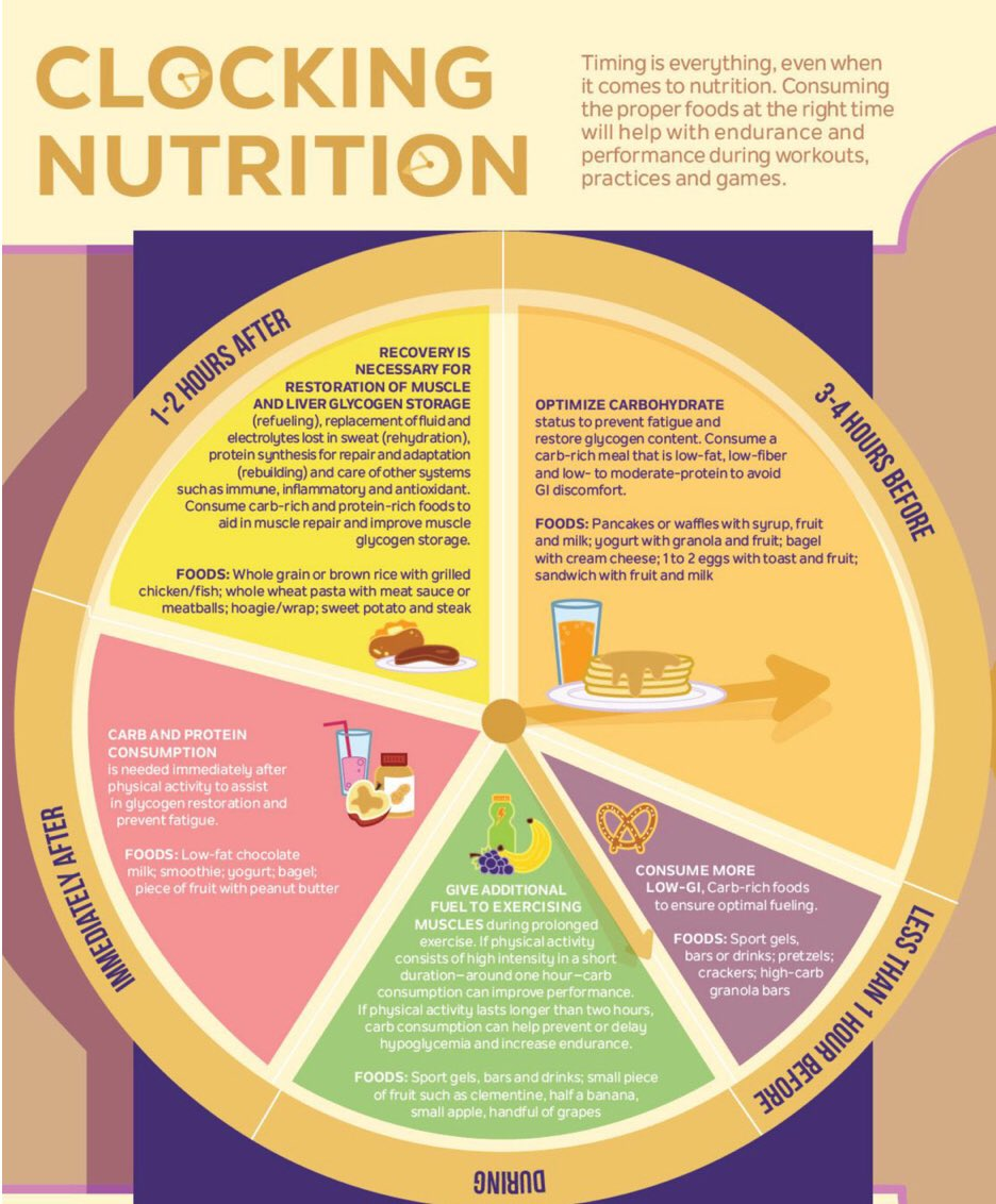 medium resolution of check your pee salt your food and put down the fortnite and get some sleep check this graphic for some tips on nutrition for different parts of your
