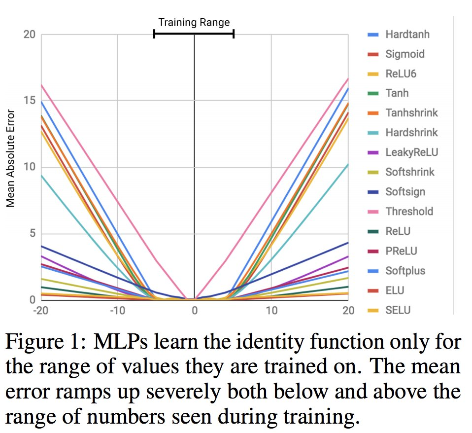 hight resolution of resolving this neural arithmetic logic units can track time do arithmetic on images of numbers extrapolate https arxiv org pdf 1808 00508 pdf