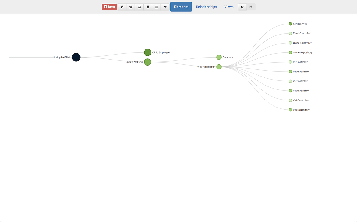 hight resolution of this allows you to create elements relationships and diagrams without writing code in conjunction with one of the client libraries