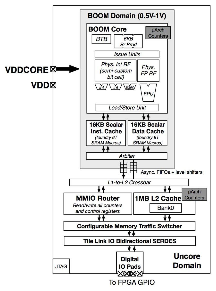 medium resolution of the boom processor