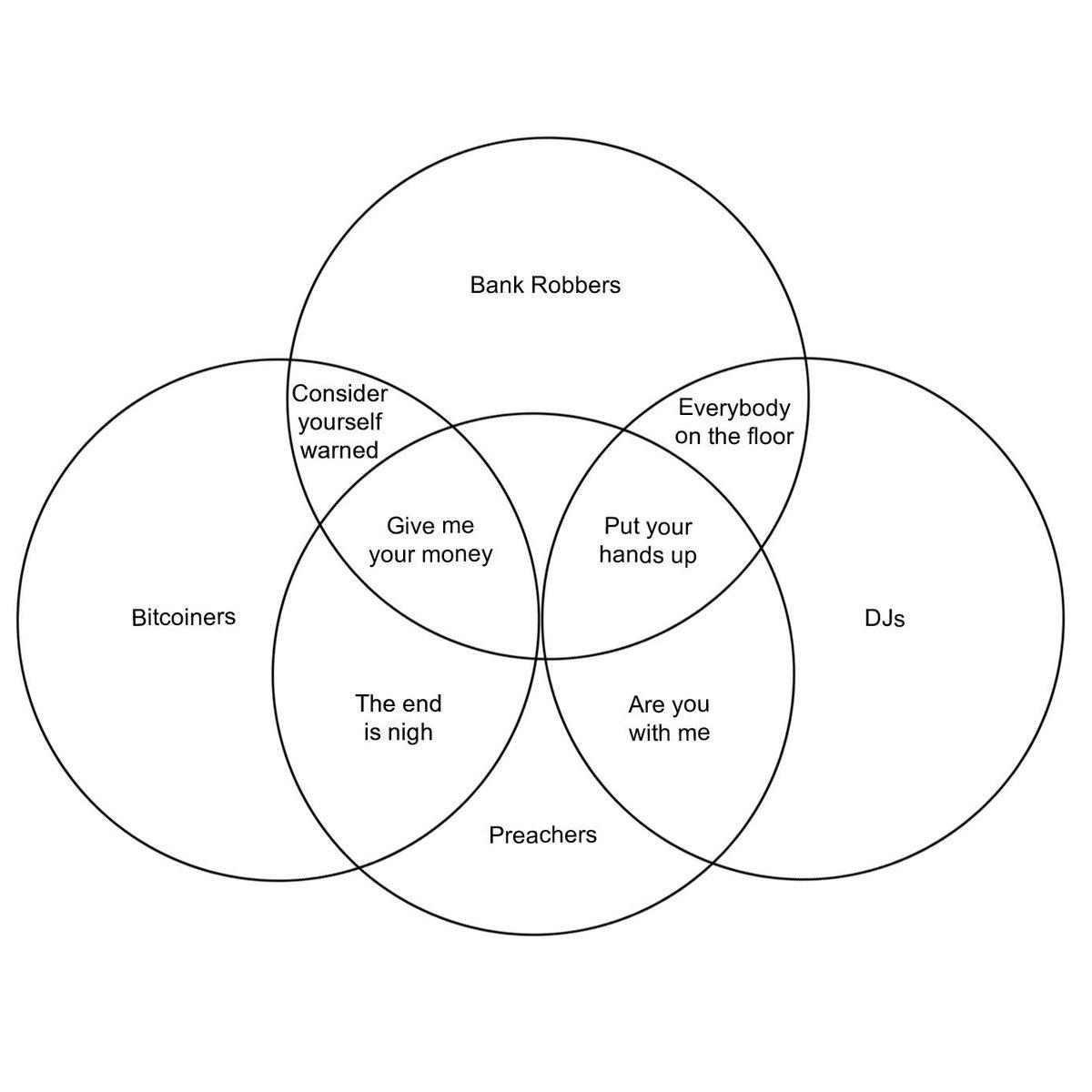 Tim Swanson On Twitter A Venn Diagram Consisting Of