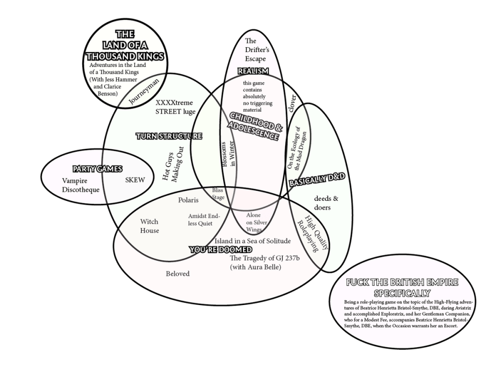 medium resolution of ben on twitter interested in one of my games consult this handy diagram