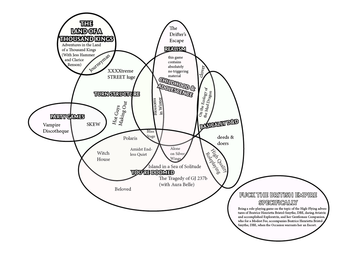 hight resolution of ben on twitter interested in one of my games consult this handy diagram