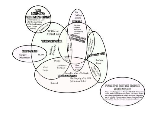 small resolution of ben on twitter interested in one of my games consult this handy diagram