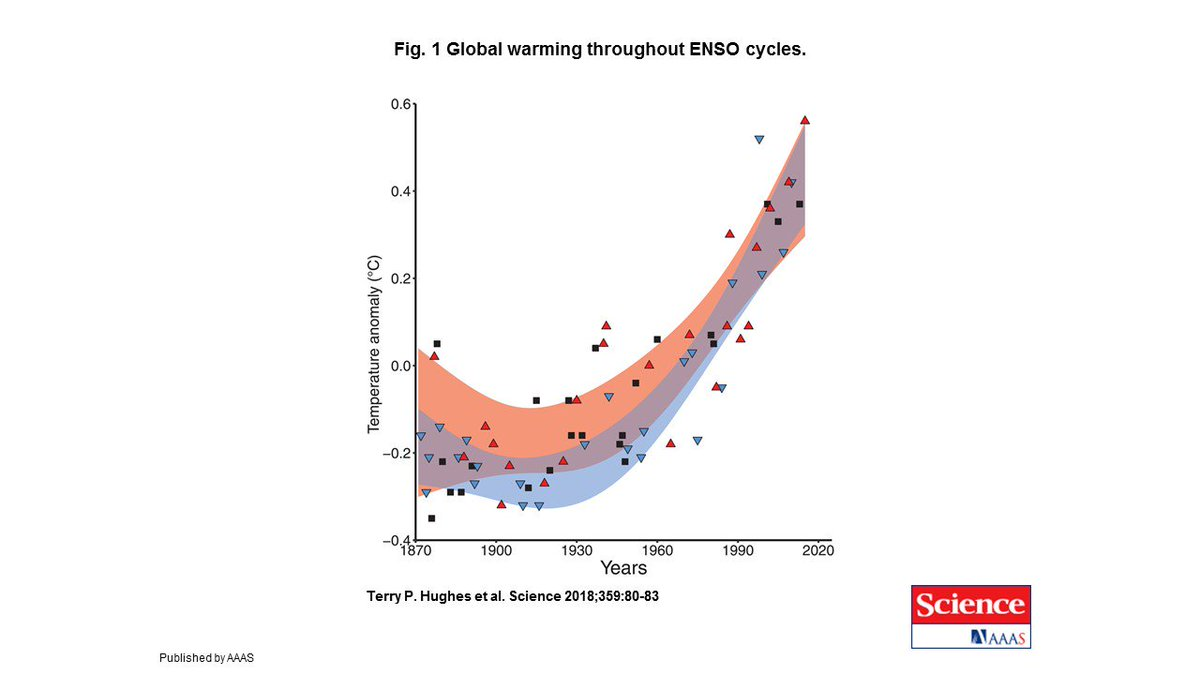 hight resolution of  symbols represent el nino enso neutral and la nina periods http science sciencemag org content 359 6371 80 pic twitter com xayswtwlbv