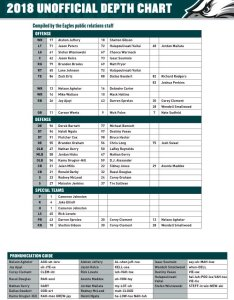 pm sep also zach berman on twitter the unofficial eagles depth chart  rh