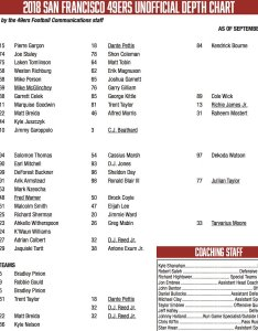 Your unofficial depth chart for week ers vikings  heavy emphasis on the un in  would bet good money matt breida is not returning also niners nation twitter rh