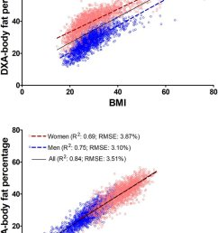 of whole body fat in men and women compared to body mass index bmi https www nature com articles s41598 018 29362 1 pic twitter com zoano1djlb [ 807 x 1200 Pixel ]