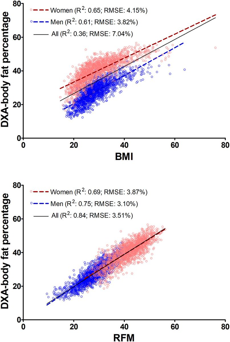 medium resolution of  of whole body fat in men and women compared to body mass index bmi https www nature com articles s41598 018 29362 1 pic twitter com zoano1djlb
