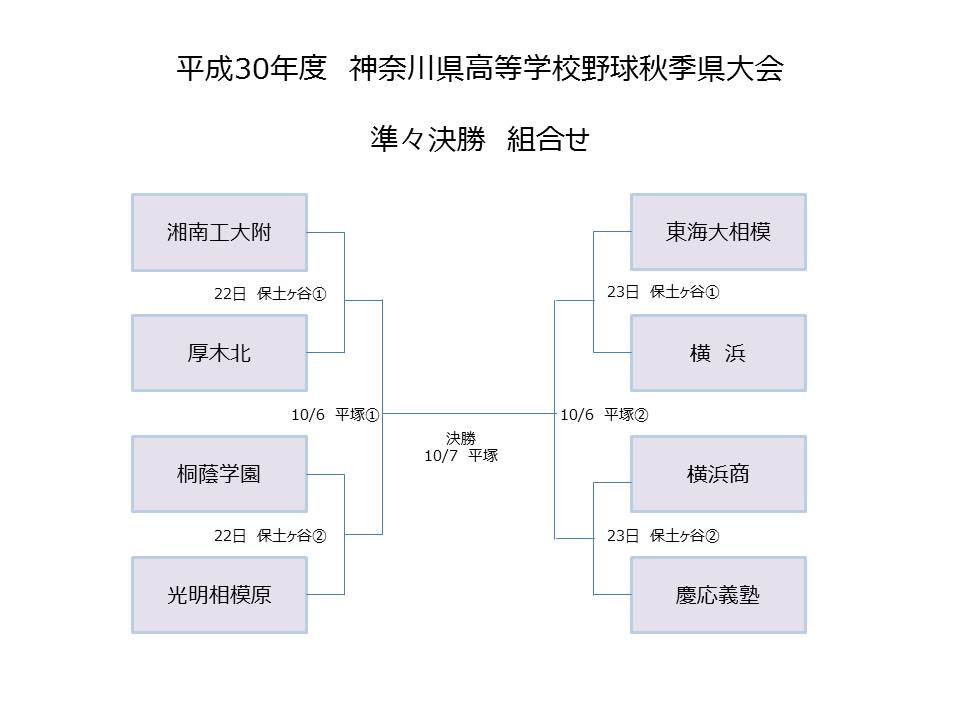 test ツイッターメディア - 神奈川県高校野球秋季大会 準々決勝組合せ https://t.co/Pokk7HWt2h