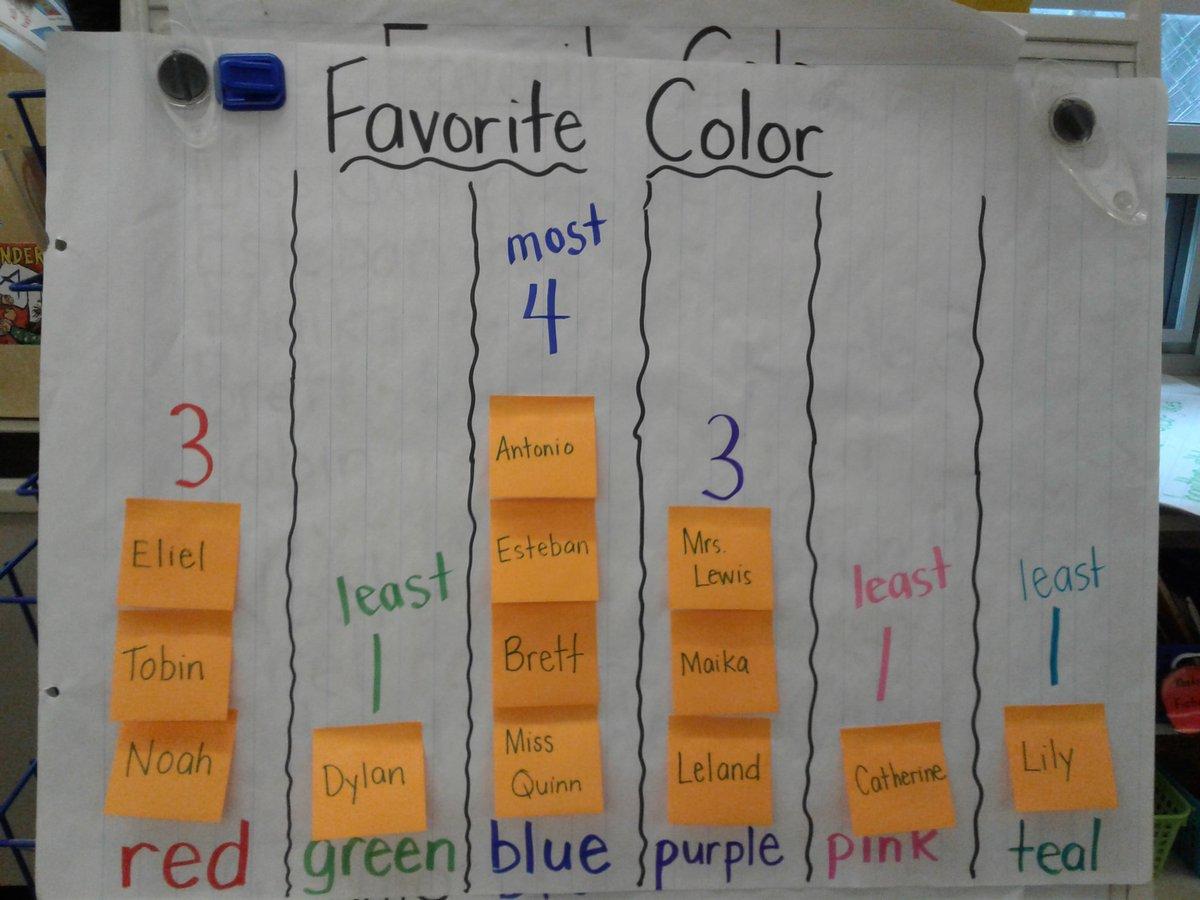 Bar Graph Favorite Colors