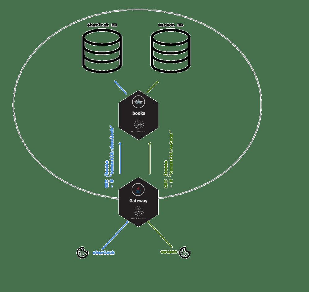 medium resolution of  database schema and discriminator modes http guides micronaut io micronaut multitenancy propagation guide index html micronautpic twitter com