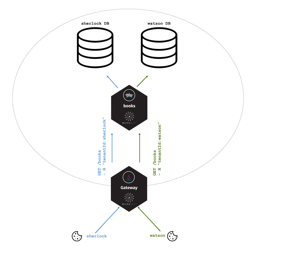 hight resolution of  database schema and discriminator modes http guides micronaut io micronaut multitenancy propagation guide index html micronautpic twitter com