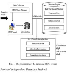 dr gp pulipaka on twitter classification of intrusion detection systems bigdata analytics machinelearning datascience ai cybersecurity iot iiot  [ 1200 x 1144 Pixel ]