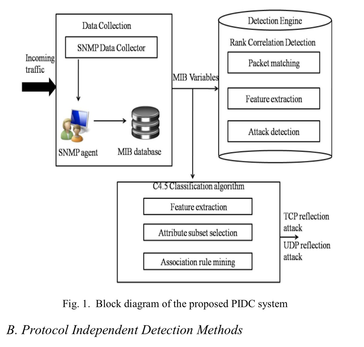 hight resolution of dr gp pulipaka on twitter classification of intrusion detection systems bigdata analytics machinelearning datascience ai cybersecurity iot iiot