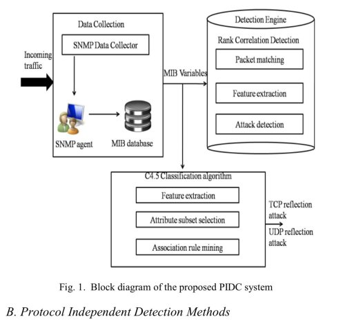small resolution of dr gp pulipaka on twitter classification of intrusion detection systems bigdata analytics machinelearning datascience ai cybersecurity iot iiot