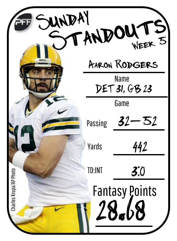 Aaron Rodgers Fantasy Names : aaron, rodgers, fantasy, names, Fantasy, Football, Twitter:, Couple, Fumbles, Aaron, Rodgers', Overall,, Owners, Probably, Aren't, Complaining.…