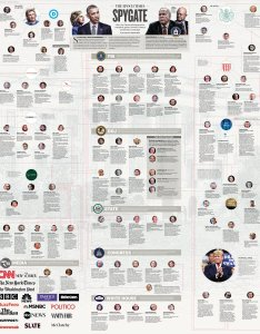 Breaking for the first time ever most comprehensive overview of  spygate collusion compiled vindicating realdonaldtrump and donaldjtrumpjr also epoch times on twitter rh