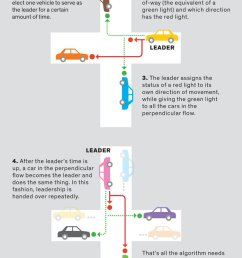 how vehicle to vehicle communication could replace traffic lights and shorten commutes https buff ly 2rvucyq pic twitter com eceo5eeyiy [ 767 x 1200 Pixel ]