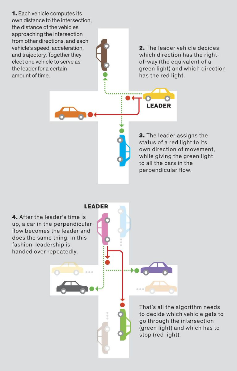 medium resolution of how vehicle to vehicle communication could replace traffic lights and shorten commutes https buff ly 2rvucyq pic twitter com eceo5eeyiy