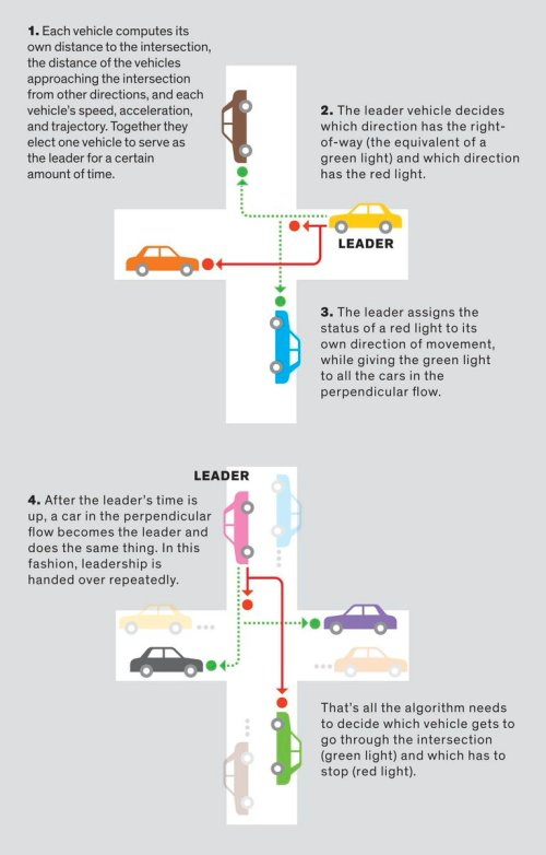 small resolution of how vehicle to vehicle communication could replace traffic lights and shorten commutes https buff ly 2rvucyq pic twitter com eceo5eeyiy