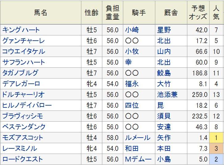 test ツイッターメディア - 27日に京都競馬場で行われるスワンS(GII・芝1400m)の登録馬・想定騎手は以下の通り。 今春の安田記念の覇者モズアスコット(牡4、栗東・矢作芳人厩舎)はC.ルメール騎手、ロードクエスト(牡5、美浦・小島茂之厩舎)は2歳時以来のM.デムーロ騎手とのコンビ。  https://t.co/rEP8dj93mO https://t.co/u7nfXCMsqc