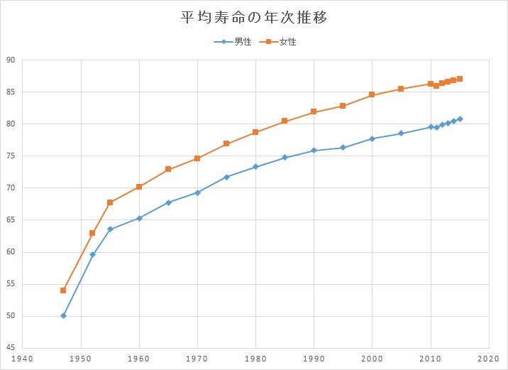 test ツイッターメディア - 2017年の日本人の平均寿命は女性が87・26歳、男性が81・09歳で、いずれも過去最高を更新。 https://t.co/Vvfm3HtOny