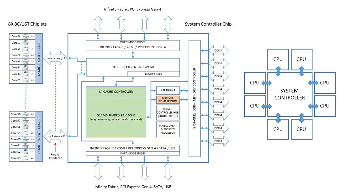 hight resolution of retiredengineer on twitter rome block diagram forget about it no l4