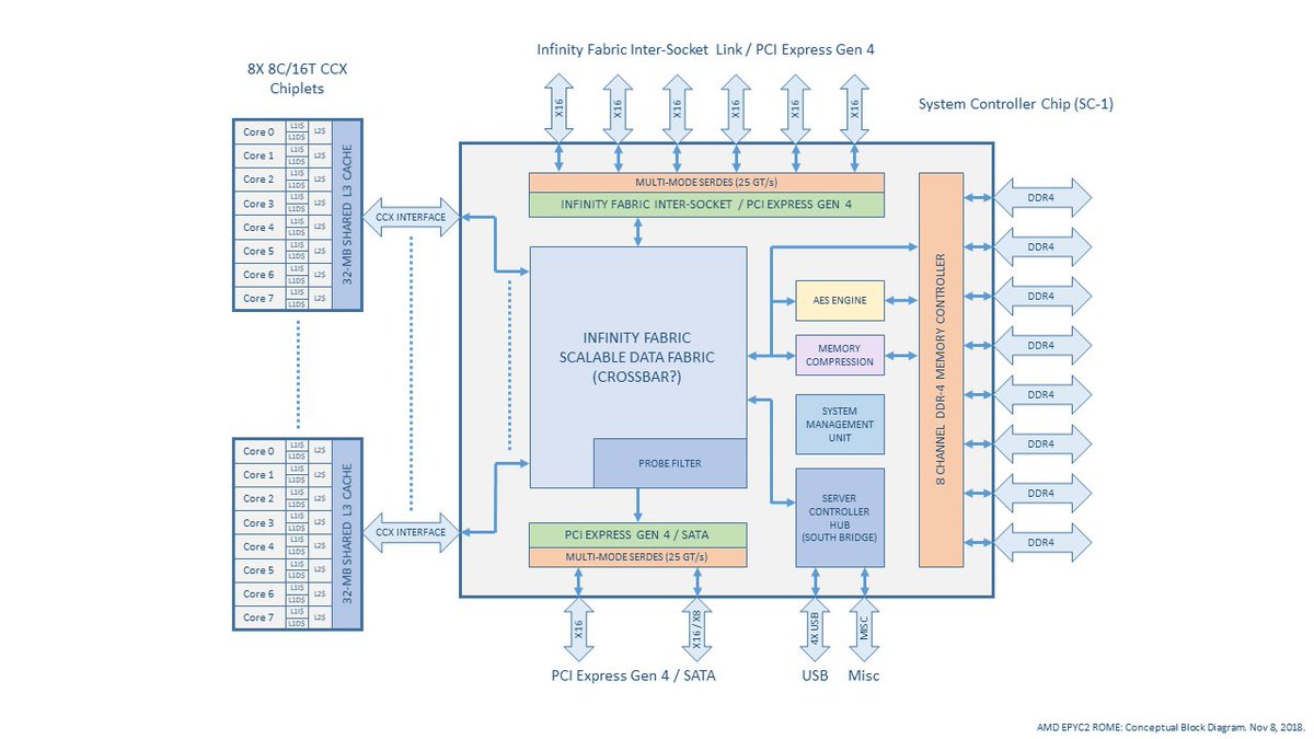 hight resolution of rome block diagram redrawn in typical amd style