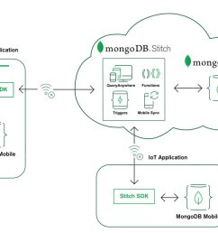 data changes between your local device database and your backend database mdbe18 https www mongodb com products mobile pic twitter com dhx7fhvvbt [ 1200 x 750 Pixel ]