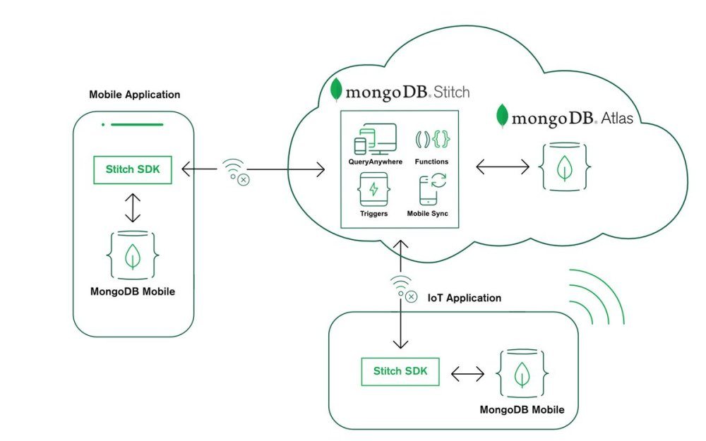 medium resolution of  data changes between your local device database and your backend database mdbe18 https www mongodb com products mobile pic twitter com dhx7fhvvbt