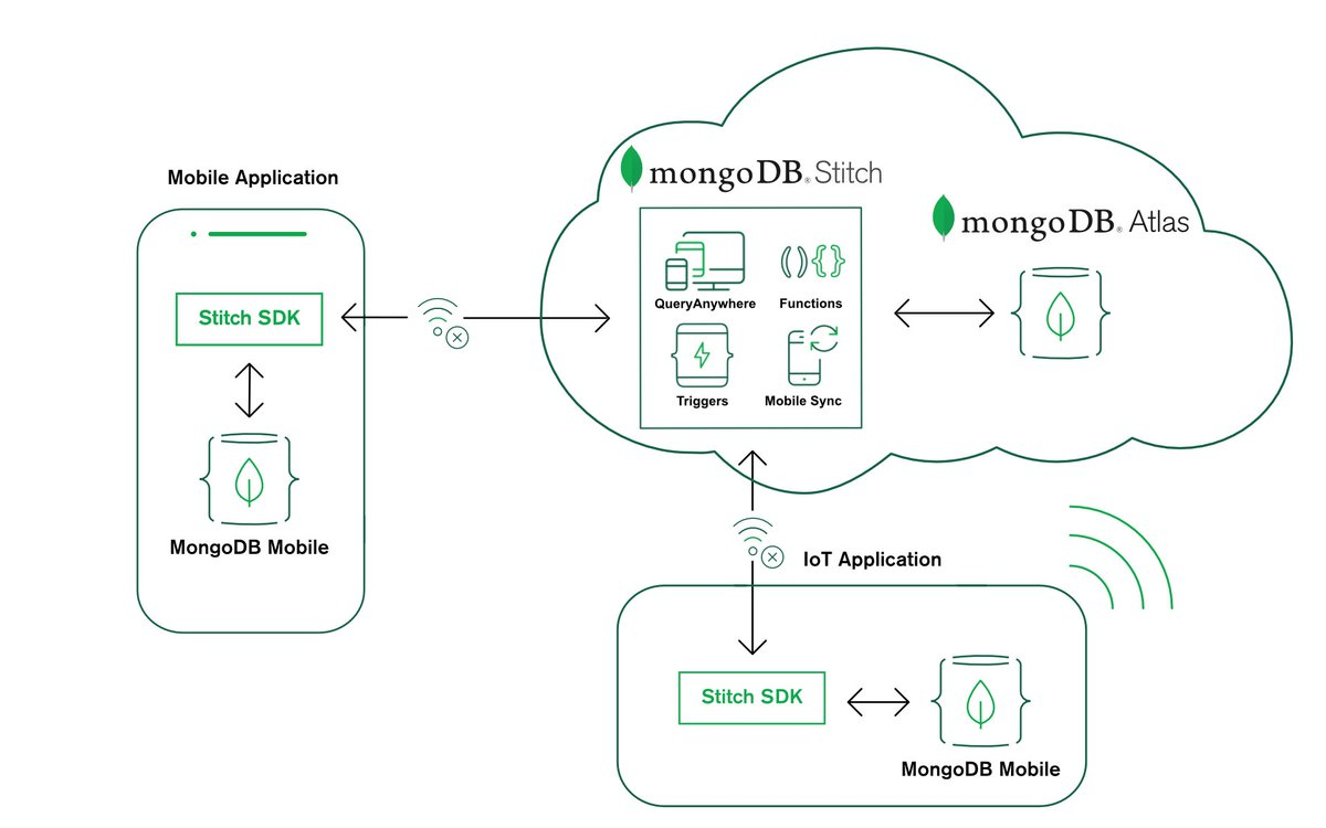 hight resolution of  data changes between your local device database and your backend database mdbe18 https www mongodb com products mobile pic twitter com dhx7fhvvbt