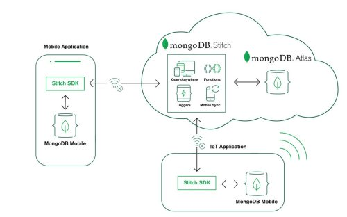 small resolution of  data changes between your local device database and your backend database mdbe18 https www mongodb com products mobile pic twitter com dhx7fhvvbt