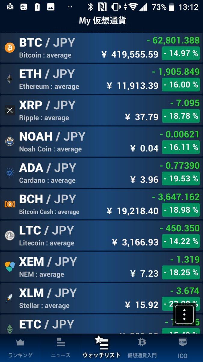 test ツイッターメディア - 昨日はまだ踏ん張っていた仮想通貨はやはりさらに下げ加速しました。もう全てがストップ安状態。ビットコイン30万円台目前です。特筆すべきはリップル(XRP)が10月の前回安値サポートの45円を明確に下抜けて次のサポートである9月頃の30円に向かったこと。30円は確実で本当に10~20円もありうる。 https://t.co/sNEynNJWPN