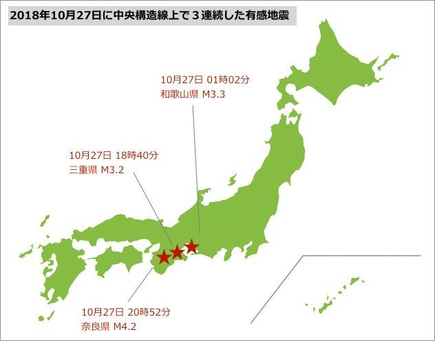 test ツイッターメディア - 宇宙線レベルが「観測史上最高」を記録している中で起き続ける地質的異変 日本の中央構造線で三連続した地震  今年の 7月にカスケード沈み込み帯のでマントルが上昇していることが確認された  その 3月半後にカスケード沈み込み帯で M6クラスの地震が 3連続した ということで、これらは「通常の活動と https://t.co/h1gCacScPh