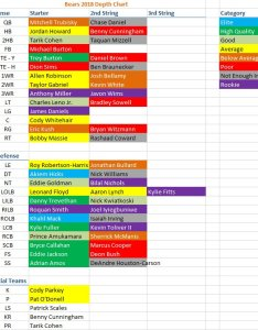 Vikings at bears week depth chart preview link http purplepainforums thread  picitter gi cfj  also   ngs hashtag on twitter rh