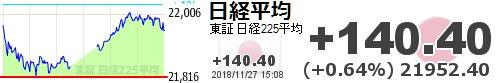test ツイッターメディア - 【日経平均】+140.40 (+0.64%) 21952.40 https://t.co/jVQHogDVVHhttps://t.co/6xUCW8cDxl