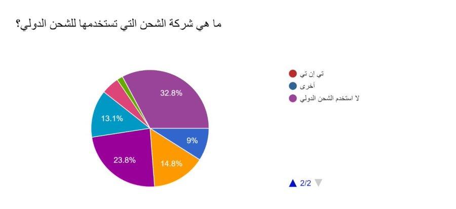 مهند الملحم Muhannad Almulhim على تويتر استبيان عن