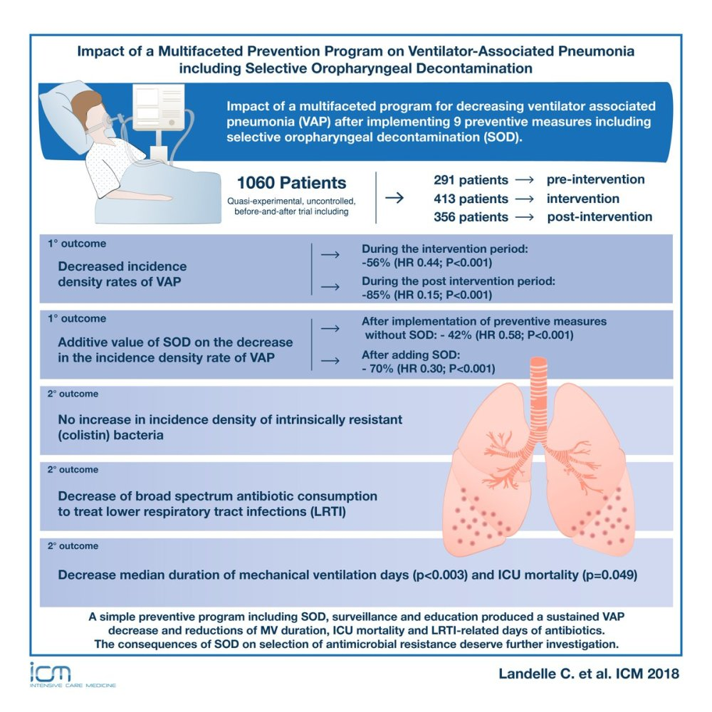 medium resolution of  pneumonia prevention programs read full text article open access https goo gl phjnkz esicm dr cit clinmedjournalspic twitter com e3pacty9j0
