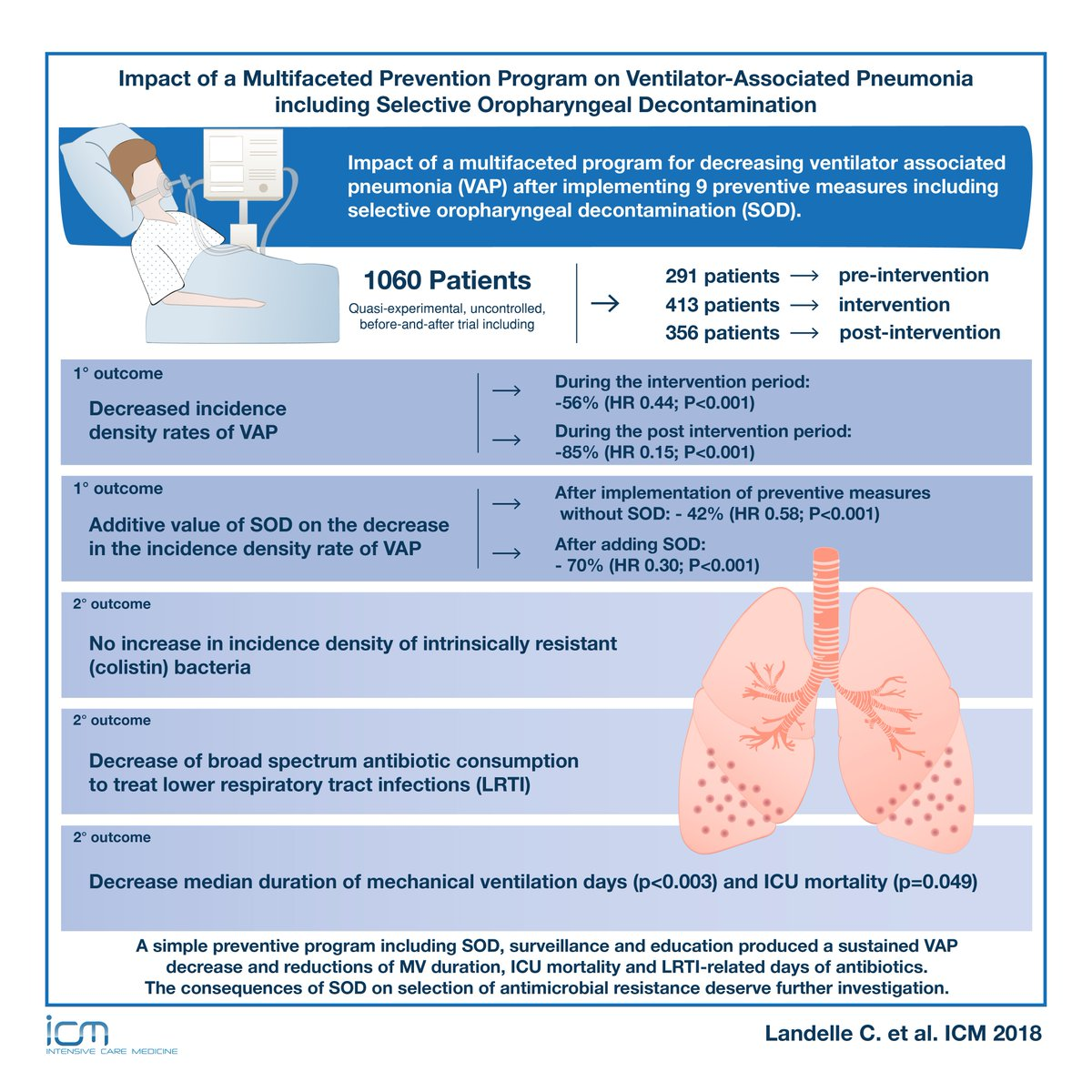 hight resolution of  pneumonia prevention programs read full text article open access https goo gl phjnkz esicm dr cit clinmedjournalspic twitter com e3pacty9j0