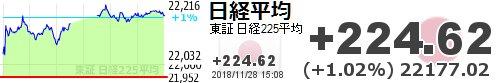 test ツイッターメディア - 【日経平均】+224.62 (+1.02%) 22177.02 https://t.co/SZa7Y10D0thttps://t.co/6xUCW8cDxl