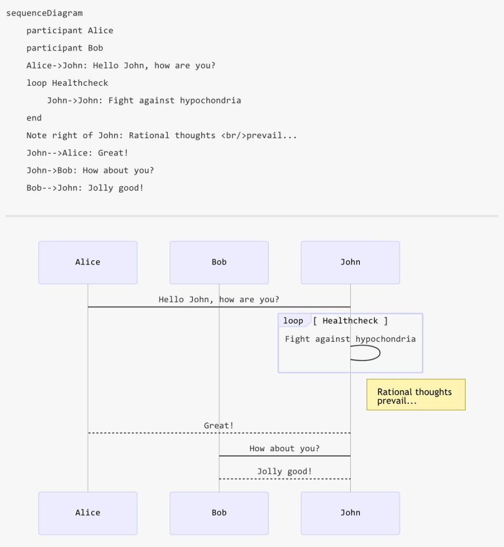 medium resolution of til about mermaid the markdown of diagrams gantt sequence flowchart mermaidjs github io